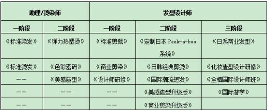 北京美发学校哪家好?